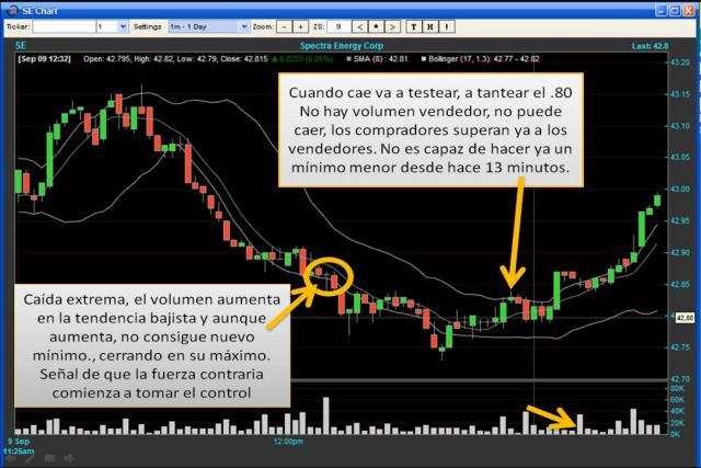 Clases de Bolsa de Valores-Trading